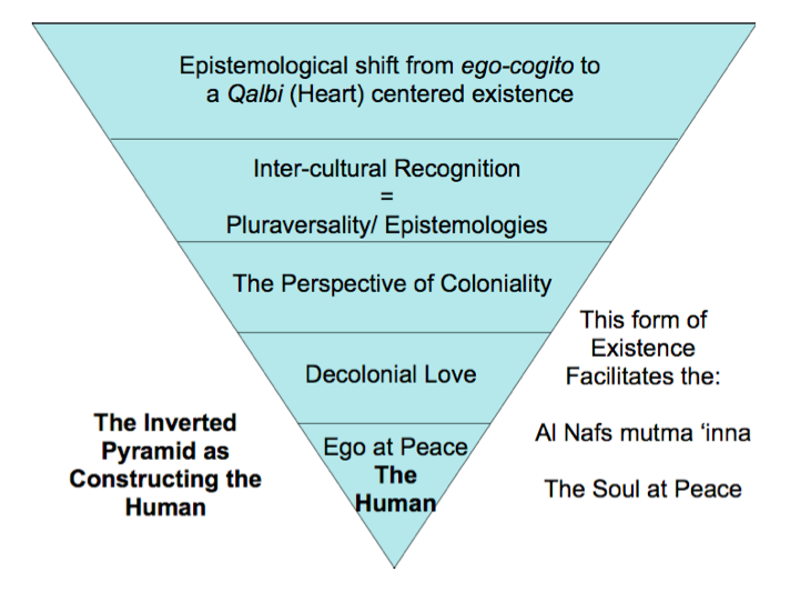 The levels of love